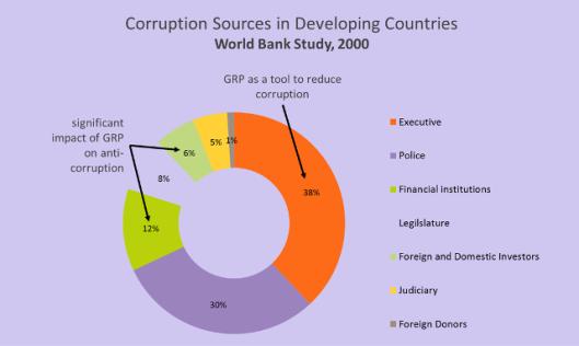 CorruptionSources